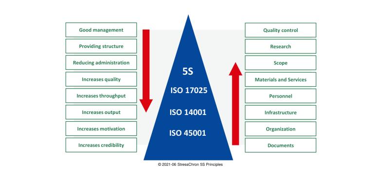 Explaining 5S Lab Management - Image 1