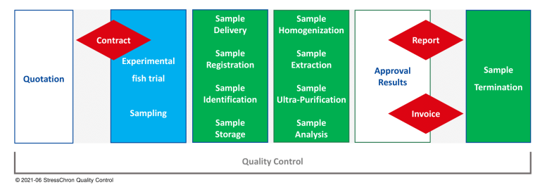 Highly structured workflow: from quotation to sample termination - Image 1